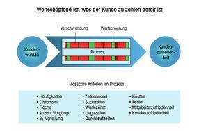 Studer_Fuchs_Abb_1_qm_Q418_DE