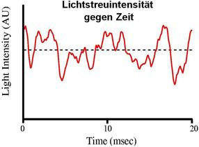 Proteinformulierung im High-Throughput