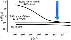 6 Hinweise, wie die Partikeleigenschaften das rheologische Verhalten ihrer Dispersion beeinflussen