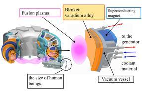 Entwicklung neuer Materialien für den Fusionsreaktor