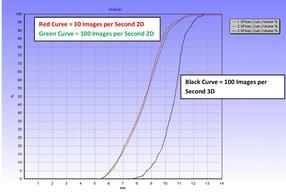 Results 2D - versus 3D