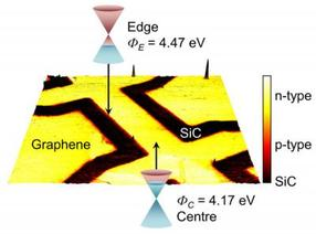 On the edge of graphene