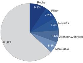 Top Pharma Firmen stark mit Blockbuster-Umsätzen