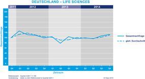 Steigende Nachfrage nach Spezialisten im Bereich Life Sciences