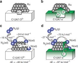 Ab initio simulations of N2 interaction with the Ru/C12A7 catalysts