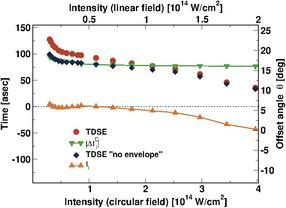 Wie lange braucht ein Elektron, um zu tunneln?