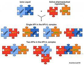 drug delivery ionic liquids