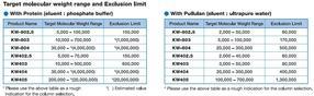 PROTEIN KW Serie – Geeigneter Molekulargewichtsbereich und Ausschluss-Limits