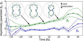 Ultraschnelle Photoelektronenspektroskopie enthüllt Ringen zwischen Autoionisationskanälen