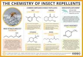 The Chemistry of Insect Repellents