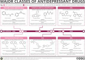 Major Classes of Antidepressants