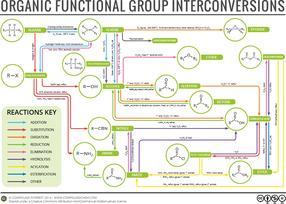 Organic Chemistry Reaction Map