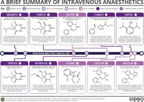 A Brief Guide to Intravenous Anaesthetics