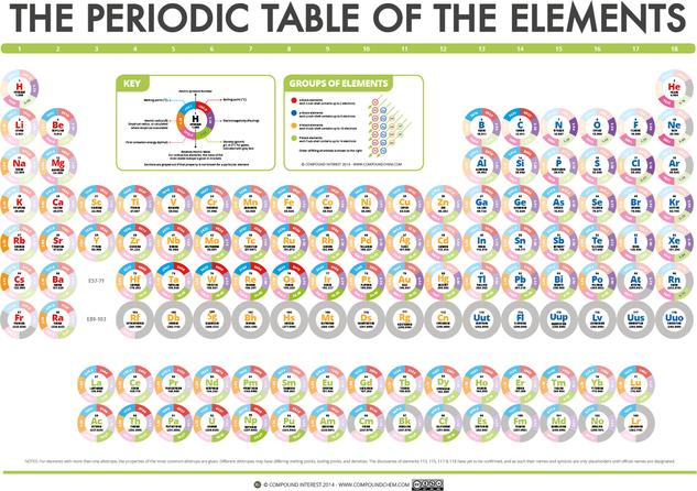 The Compound Interest Periodic Table Of Data