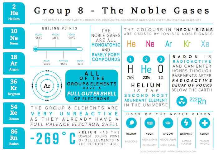 Group 8 elements urtaz Gallery