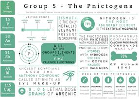 Group 5 Elements - Element Infographics