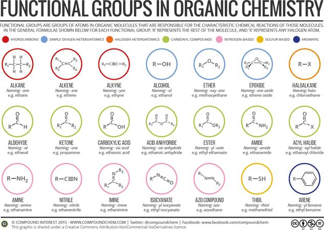Groups in Organic Compounds