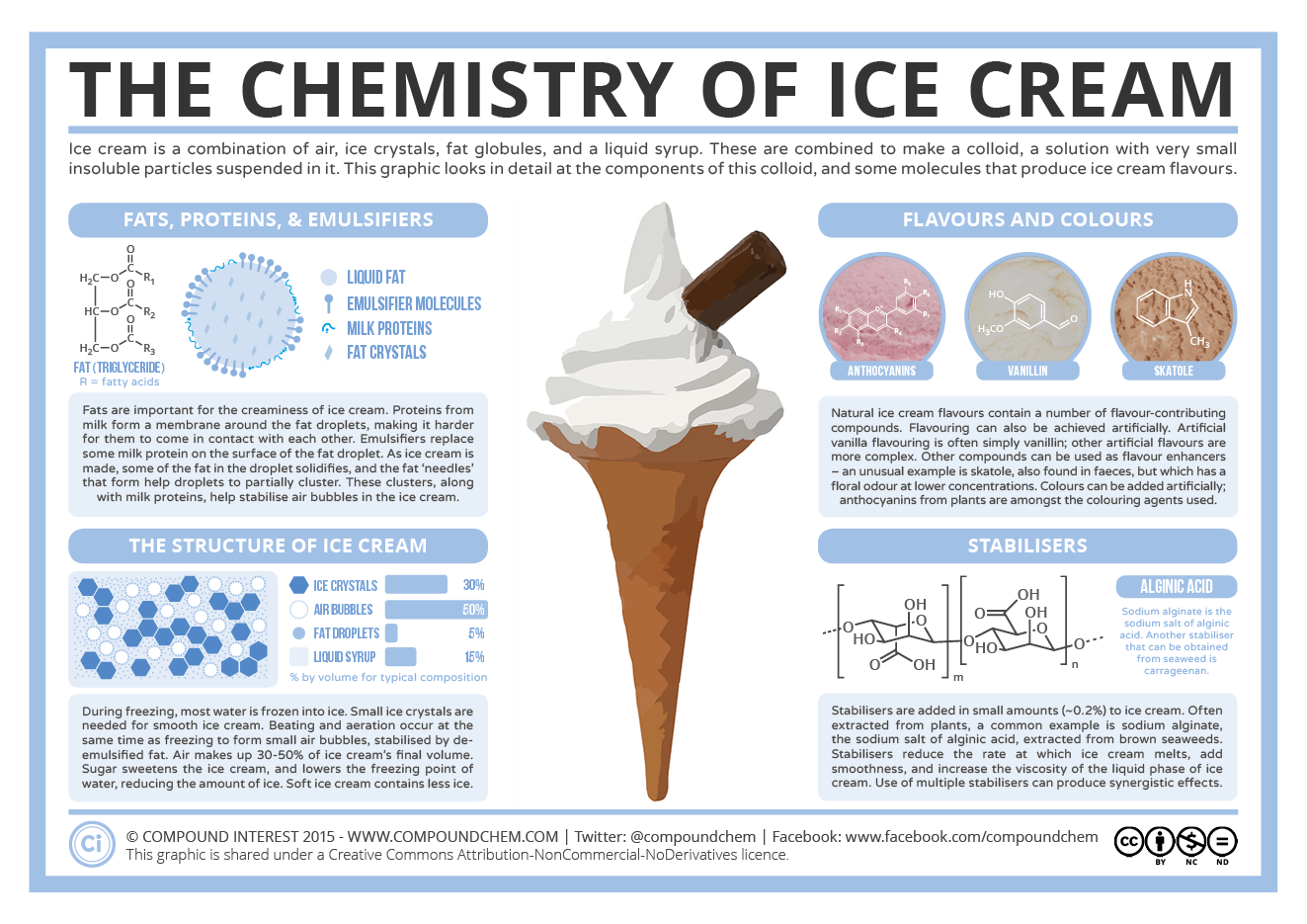 The chemistry of ice cream the chemistry of ice cream full screen1 ccuart Choice Image