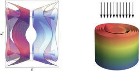 estructura de bandas del material