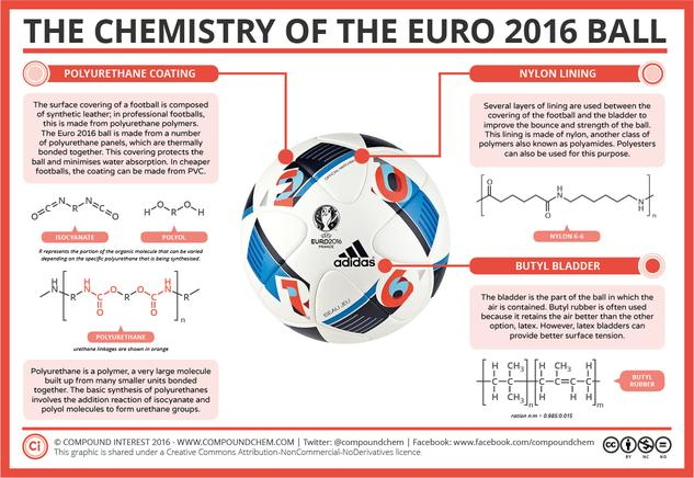 The Chemistry of the EURO 2016 Football