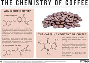 Why is Coffee Bitter? – The Chemistry of Coffee