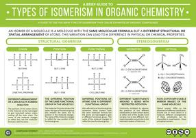 A Brief Guide to Isomerism in Organic Chemistry