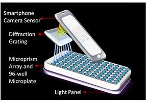 Portable smartphone laboratory detects cancer