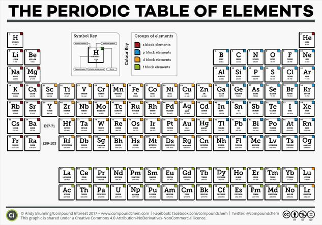 The complete periodic table of elements urtaz Choice Image