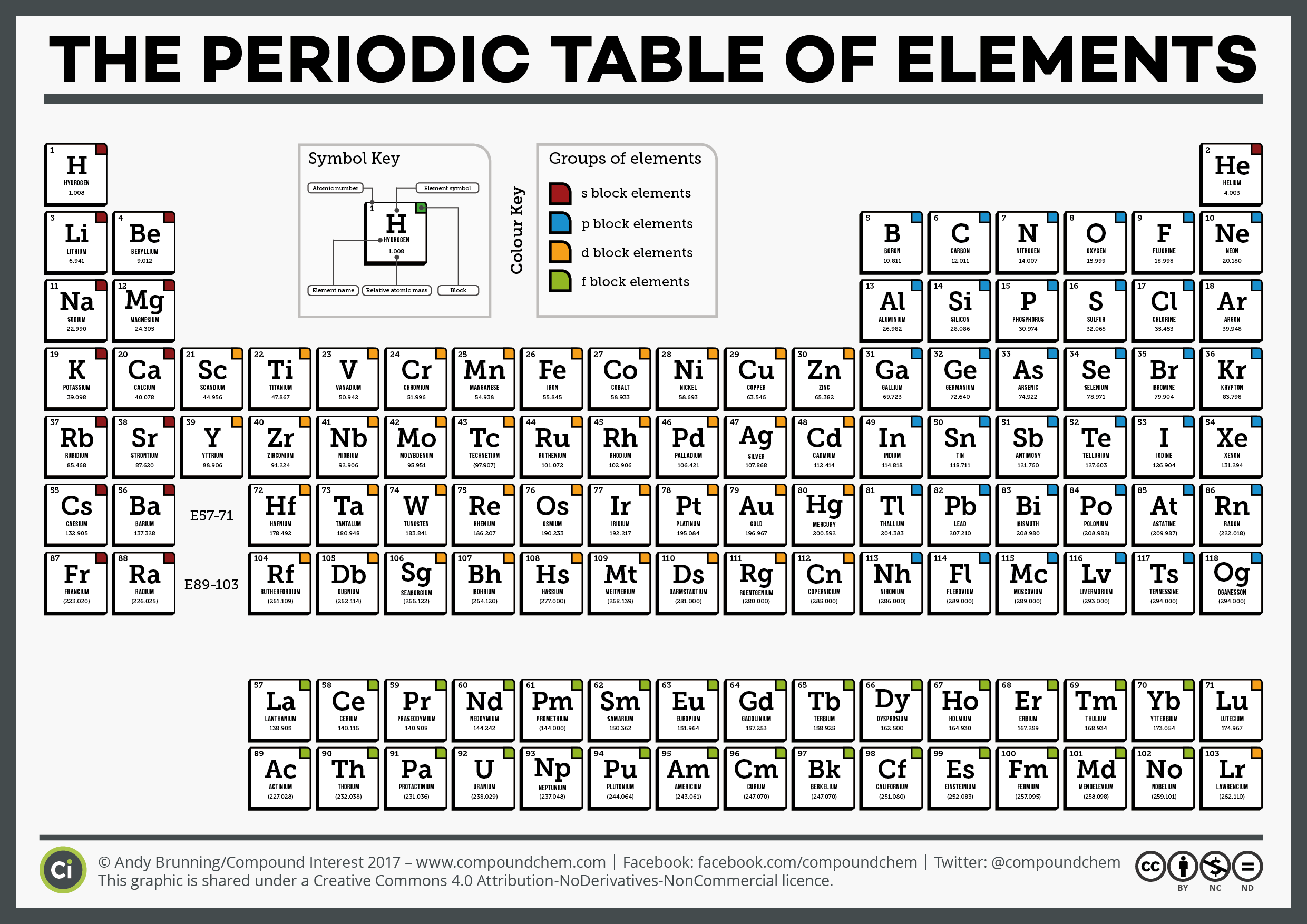 The complete periodic table of elements urtaz