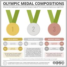 The Composition of the Rio Olympics Medals
