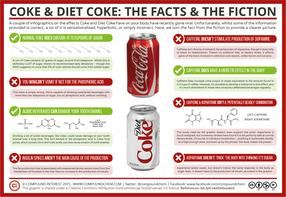 Coke & Diet Coke: The Facts and the Fiction