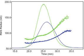 Wyatt-AF4-Polymercharakterisierung-Abb5