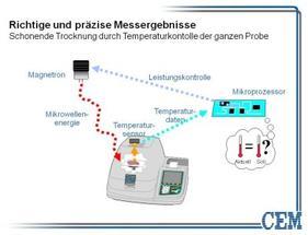 CEM GmbH in der schnellsten Trockenwaage der Welt Bild 2