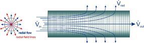Hohlfaser-Feldfluss-Fraktionierung HF5