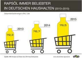 Rapsöl ist und bleibt die Nummer 1 im Speiseölregal. Kein anderes Speiseöl fand in den vergangenen Jahren häufiger seinen Weg in die Einkaufswagen der bundesdeutschen Verbraucher. Rapsöl hat 2015 zum zweiten Mal in Folge die Schwelle von 40 Prozent Marktanteil geknackt. Eine Einkaufsmenge von 78,5 Mio. Liter bedeutet ein Nachfrage-Plus von 2,4 Prozent und einen neuen Verkaufsrekord für Rapsöl.