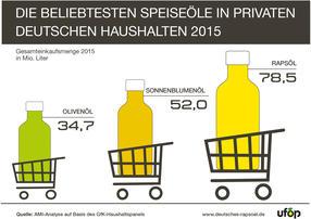 Rapsöl war auch 2015 wieder das beliebteste Speiseöl in Deutschland. Eine Einkaufsmenge von 78,5 Mio. Liter bedeutet ein Nachfrage-Plus von 2,4 Prozent und einen neuen Verkaufsrekord für das wertvolle Pflanzenöl aus Rapssaat. Auf den Plätzen 2 und 3 folgen Sonnenblumen- und Olivenöl.