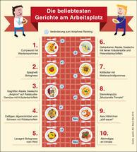 Souveräner Spitzenreiter: Die Currywurst ist nach wie vor das beliebteste Gericht der Deutschen am Arbeitsplatz.