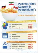 Pommes frites Konsum in Deutschland