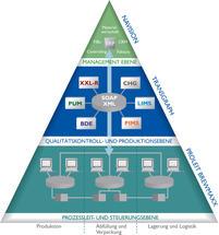 TransGraph-Module, Einordnung in die Unternehmens-IT-Landschaft
