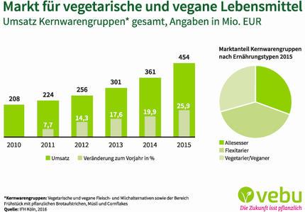 Gründe für vegetarismus statistik