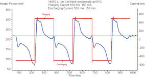 Cell Heater Power and Cell Current versus Time for an Isothermal Battery Cycling Test
