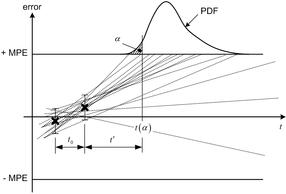 Simulation von Messwertverschiebungen zur Ermittlung von PDF
