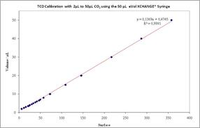 CO2 Gas Calibration with eVol®, the digital analytical syringe