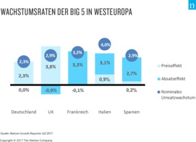 Wachstumsraten der big 5 in Europa