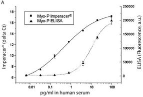 Clinical Biomarkers