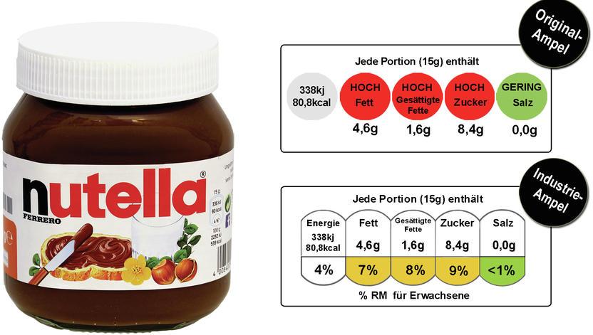 Selbst Bei Nutella Zeigt Industrie Ampel Nicht Rot Foodwatch