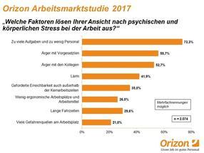 Generation Y im Stress / Befragung zeigt: Jüngere empfinden oft höhere Belastung im Job / Die Top-Stressfaktoren von Arbeitnehmern in Deutschland