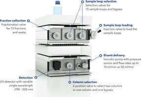AZURA® GPC Cleanup System