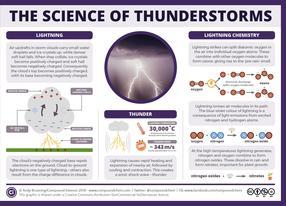 雷暴科学-雷声、闪电和化学反应gydF4y2Ba