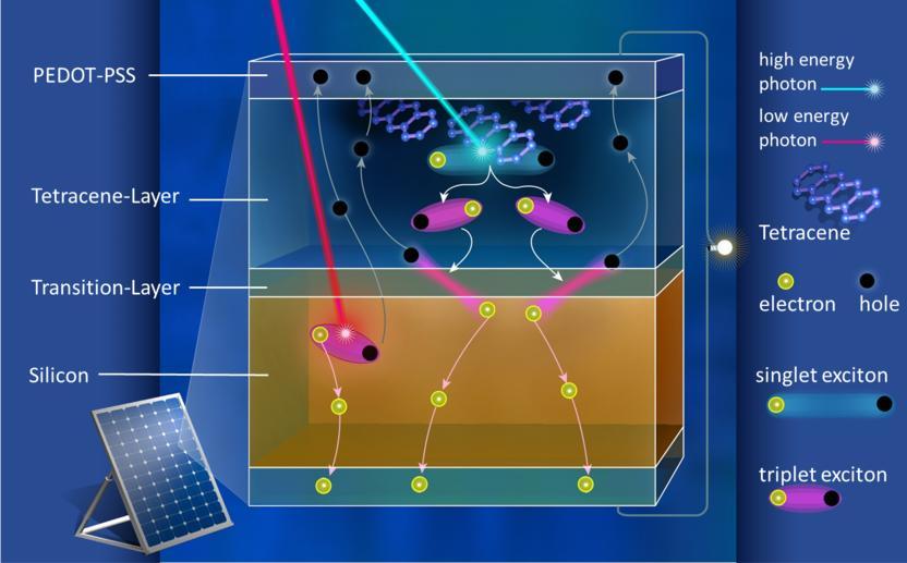 Forscher Finden Weg Die Wirkungsgrad Grenze Fur Silizium